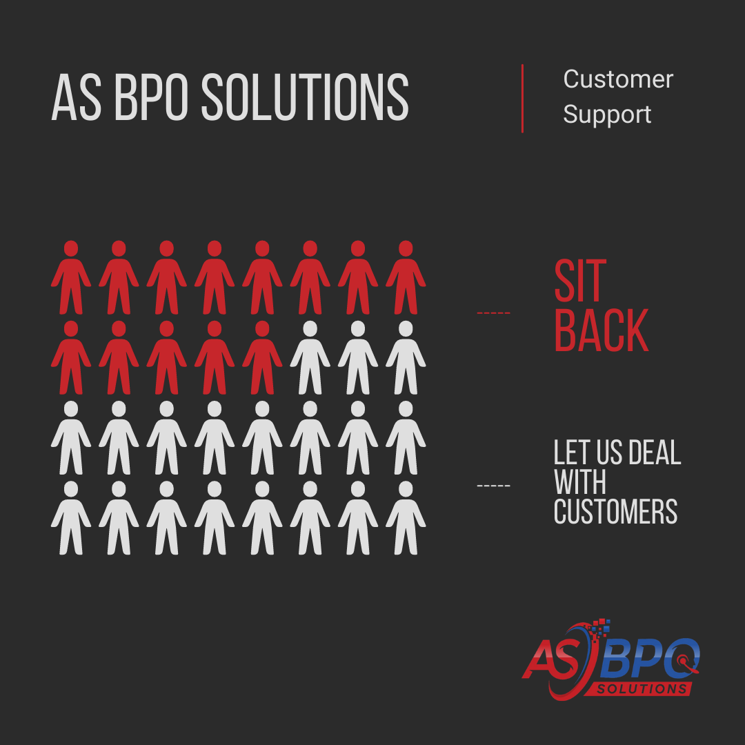 What is customer support and why do you need BPO services